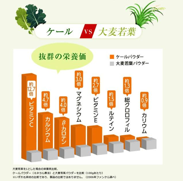 ケール青汁と大麦若葉との栄養価比較