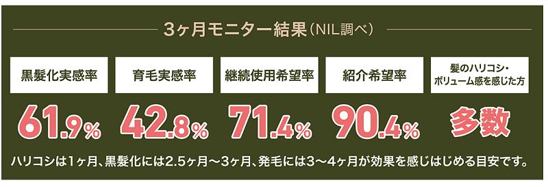 黒髪化実感61.9% 黒髪化には2.5~継続使用がおすすめ